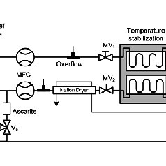 Sampling setup of the QCLAS. V i and MV i are solenoid-and