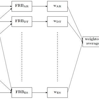 (PDF) Fuzzy rule-based ensemble for time series prediction