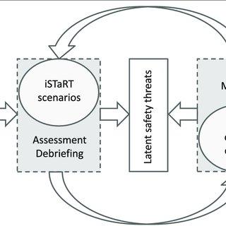 (PDF) Inter-professional in-situ simulated team and