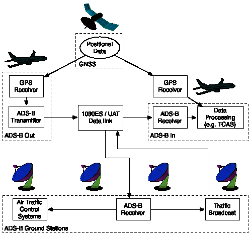 Overview of the ADS-B system architecture. Aircraft