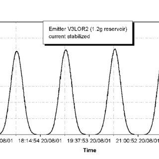 Emitter voltage during the 17 µN Endurance Test