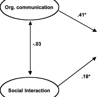 (PDF) Communication and Commitment in Organizations: A