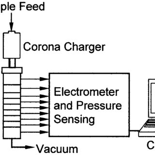 Principle of dry powder inhaler design. The formulation