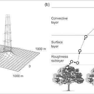 (PDF) Pollen productivity estimates strongly depend on
