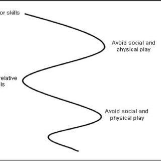 2: Adaptation to training and optimal trainability (From