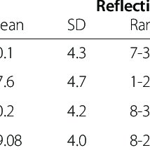 Student Assessment of Reflection Scoring rubric (StARS