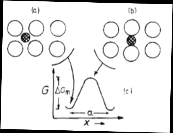 1; Showing an interstitial atom in position a) of