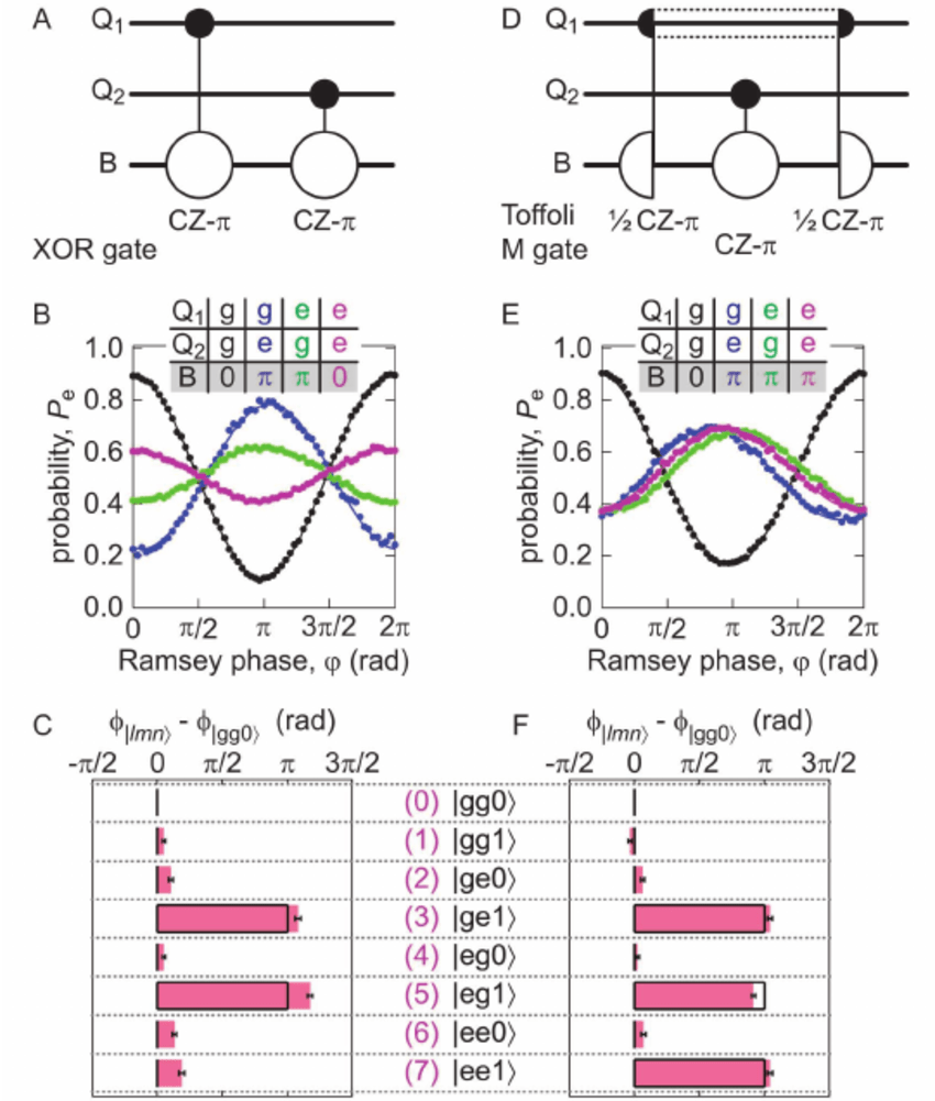 hight resolution of three qubit gates the xor phase gate and the toffoli class m gate