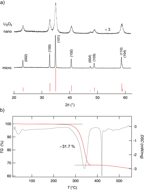 small resolution of  a x ray powder diffractograms of micro and nanocrystalline lithium peroxide