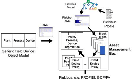 Schematic sequence diagram of monitoring a fieldbus