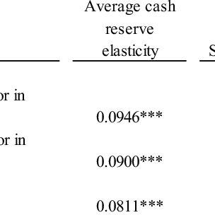 (PDF) Precautionary motives in short-term cash management