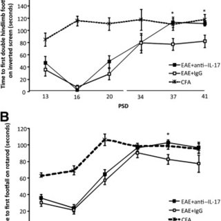 (PDF) Anti IL-17A Treatment Reduces Clinical Score and