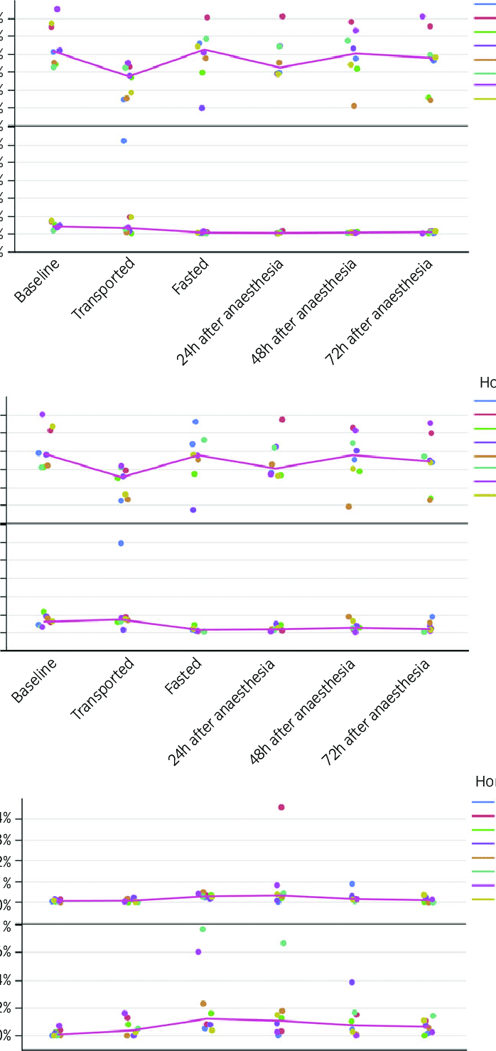 medium resolution of relative abundance of selected classes orders and families from eight download scientific diagram png 698x1478 horse