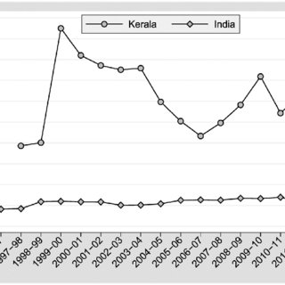 (PDF) Dynamics of agricultural land use change in Kerala