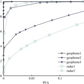 Conditional Probability Density Functions (PDFs