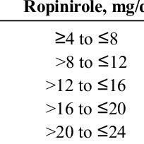 (PDF) Influence of the Nonergot Dopamine Agonist Piribedil