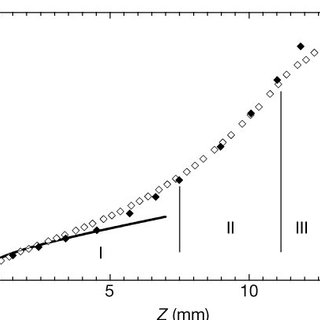 Distance between the dominant d-cones and the centre with