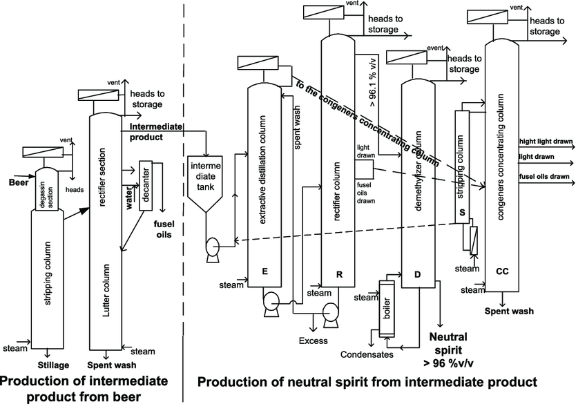 Flow chart for the production of neutral spirit from beer