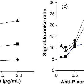 (PDF) Antibody-antigenic peptide interactions monitored by