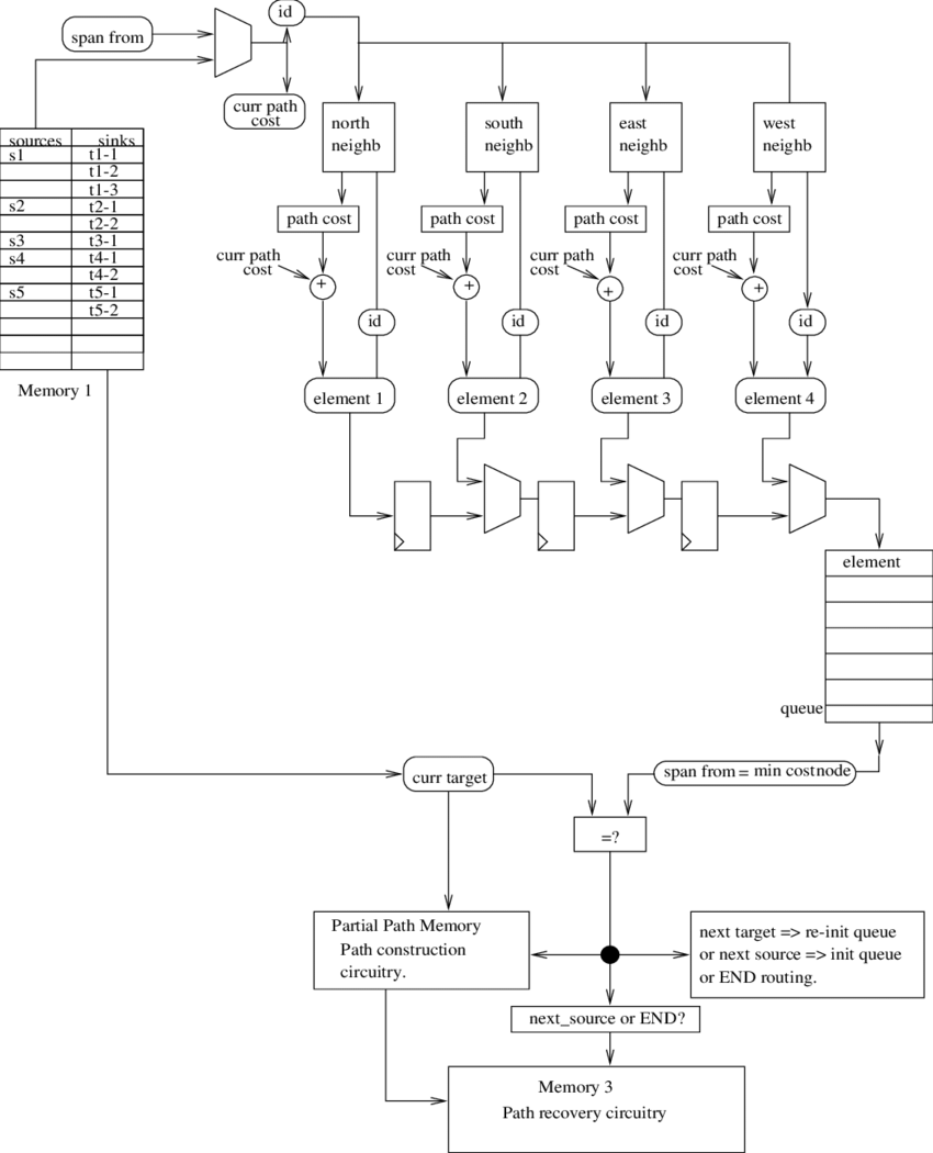 hight resolution of basic architecture of a hardware router