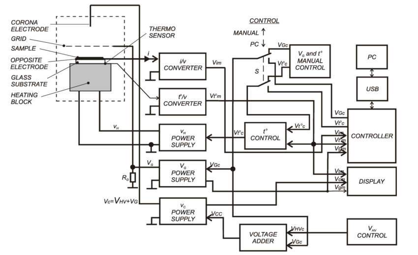 Block diagram of the corona triode unit for NLO polymer