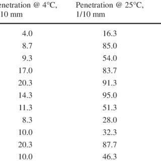 Bitumen test data chart example for WEO bottoms