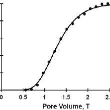 (PDF) STANMOD: Model Use, Calibration, and Validation