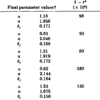 (PDF) Determining Soil Hydraulic Properties from One-step