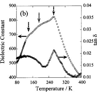 When the variation in dielectric constant with temperature