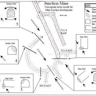 (PDF) Seismic Hazard Assessment at Junction Gold Mine