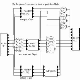 Six-point Agarwal-Cooley fast cyclic convolution algorithm