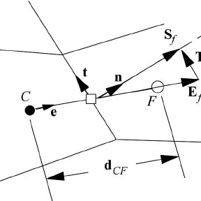 ( a ) Physical situation for the flow over a circular arc