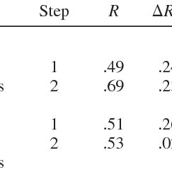 (PDF) Development and validation of the Counselor Activity