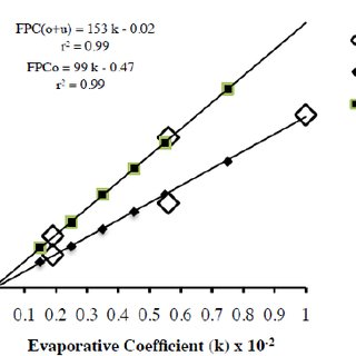a. Statistical relationship of the Emberger Pluviothermic