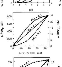 fundamental acid base physicochemistry in blood top fraction of negatively charged buffer as [ 801 x 1697 Pixel ]