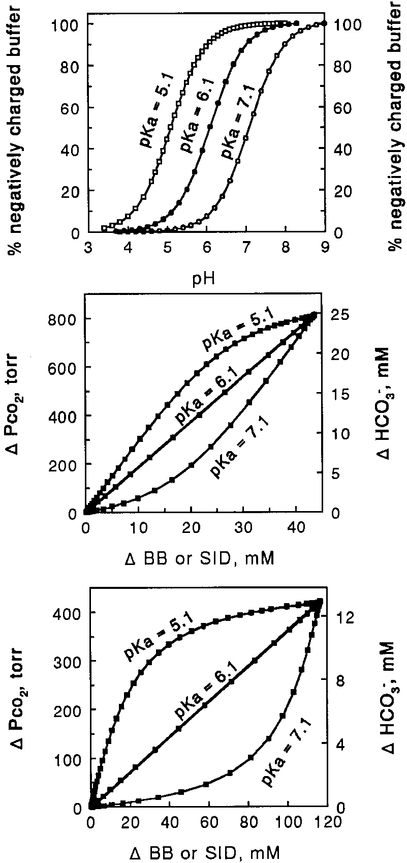 hight resolution of fundamental acid base physicochemistry in blood top fraction of negatively charged buffer as