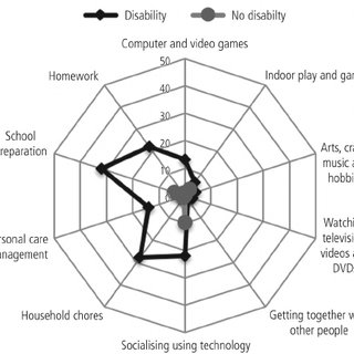 (PDF) Participation in the home environment among children