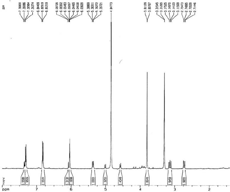 Figure S6 . 1 H NMR spectrum (500 MHz, MeOD) of