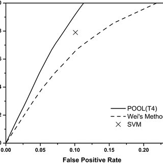 (PDF) Partial Order Optimum Likelihood (POOL): Maximum
