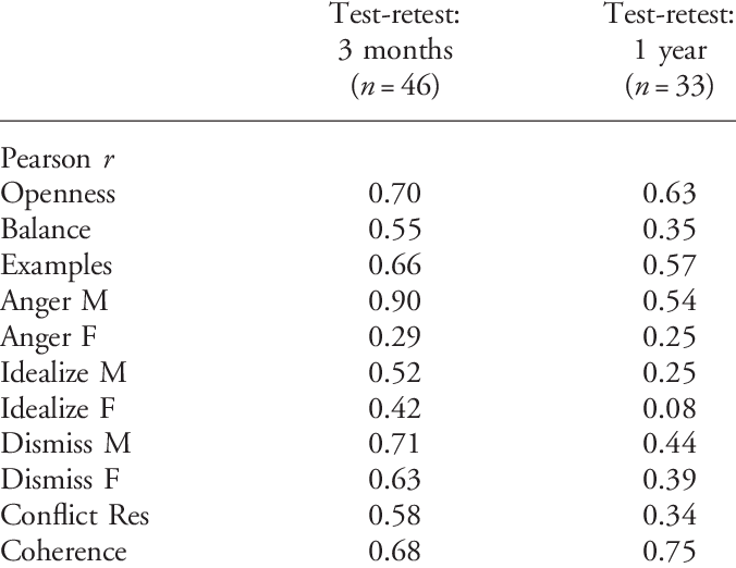 Test-retest reliability (stability) of scale scores