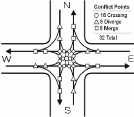 Conflict points of a typical two-lane four-way