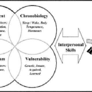 (PDF) The ecology of bipolar disorder: The importance of sleep