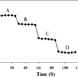 The fluorescence intensity vs. anion/TPPP mole ratio plot