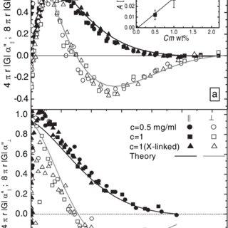(PDF) Short-Time Inertial Response of Viscoelastic Fluids