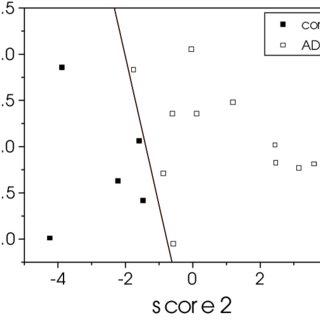 Near-IR Raman spectrum of cholesterol indicating typical