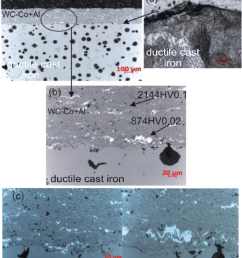a microstructure of the composite coating wc co al deposited [ 850 x 993 Pixel ]