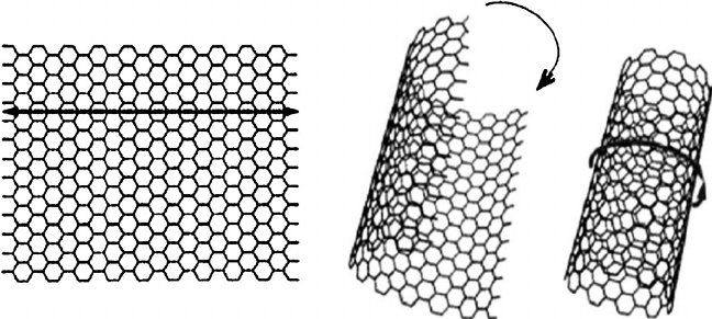 Rolling up of graphene sheet to form carbon nanotubes