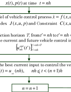 Flow chart of the model predictive control algorithm for eco driving also rh researchgate