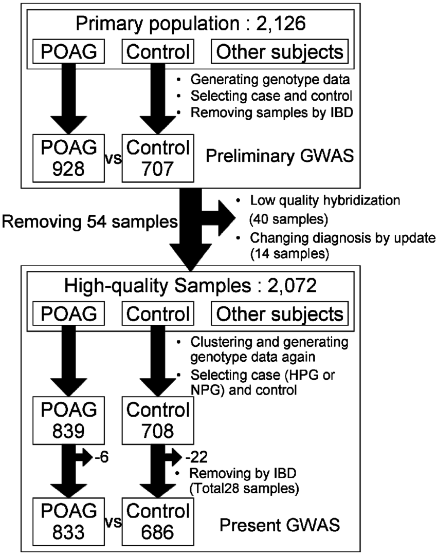 hight resolution of figure a flow chart of the quality control procedure