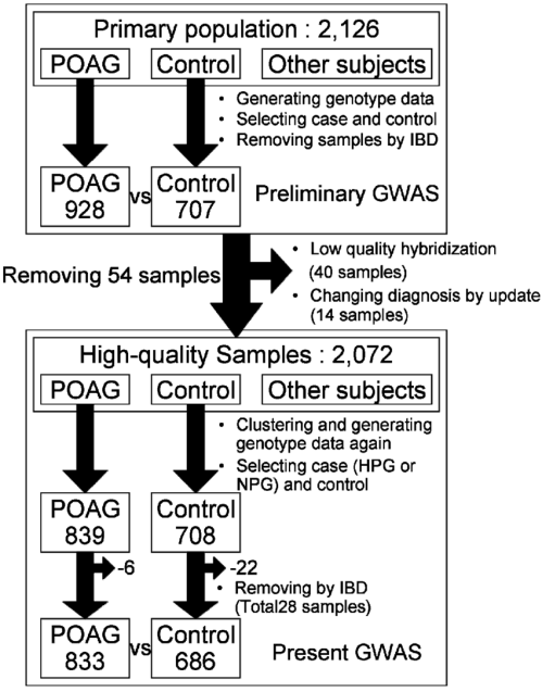 small resolution of figure a flow chart of the quality control procedure